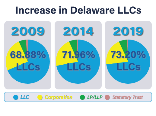 why form a delaware llc